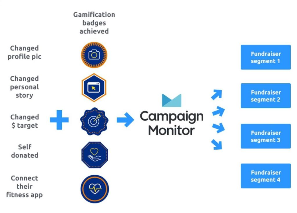 Fundraising marketing automation